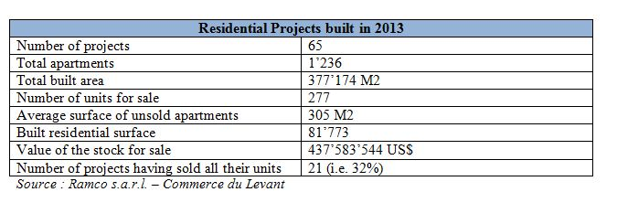 residential projects built in 2013